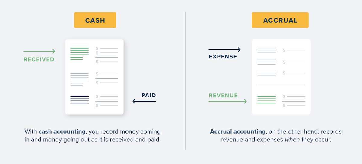 Cash and accrual accounting definitions.