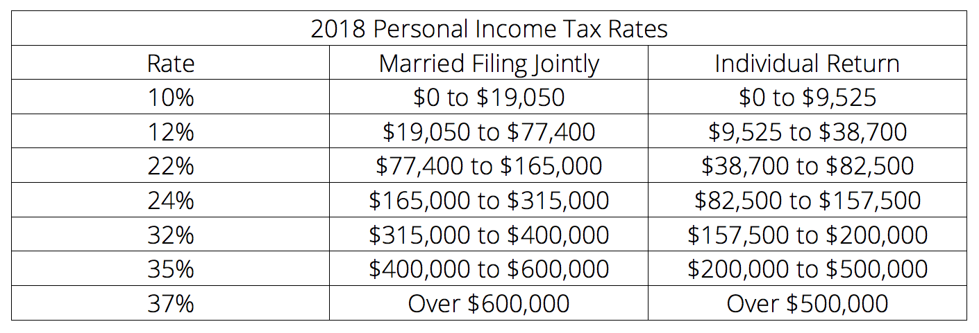 2018 Personal Income Tax Rates | Buildium