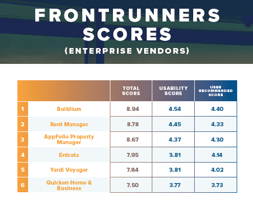 Property Management Software 2018 FrontRunners Scores