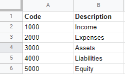 Chart of Accounts: High-level Structure for Property Managers